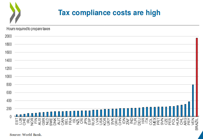 Tax Compliance costs in Brazil